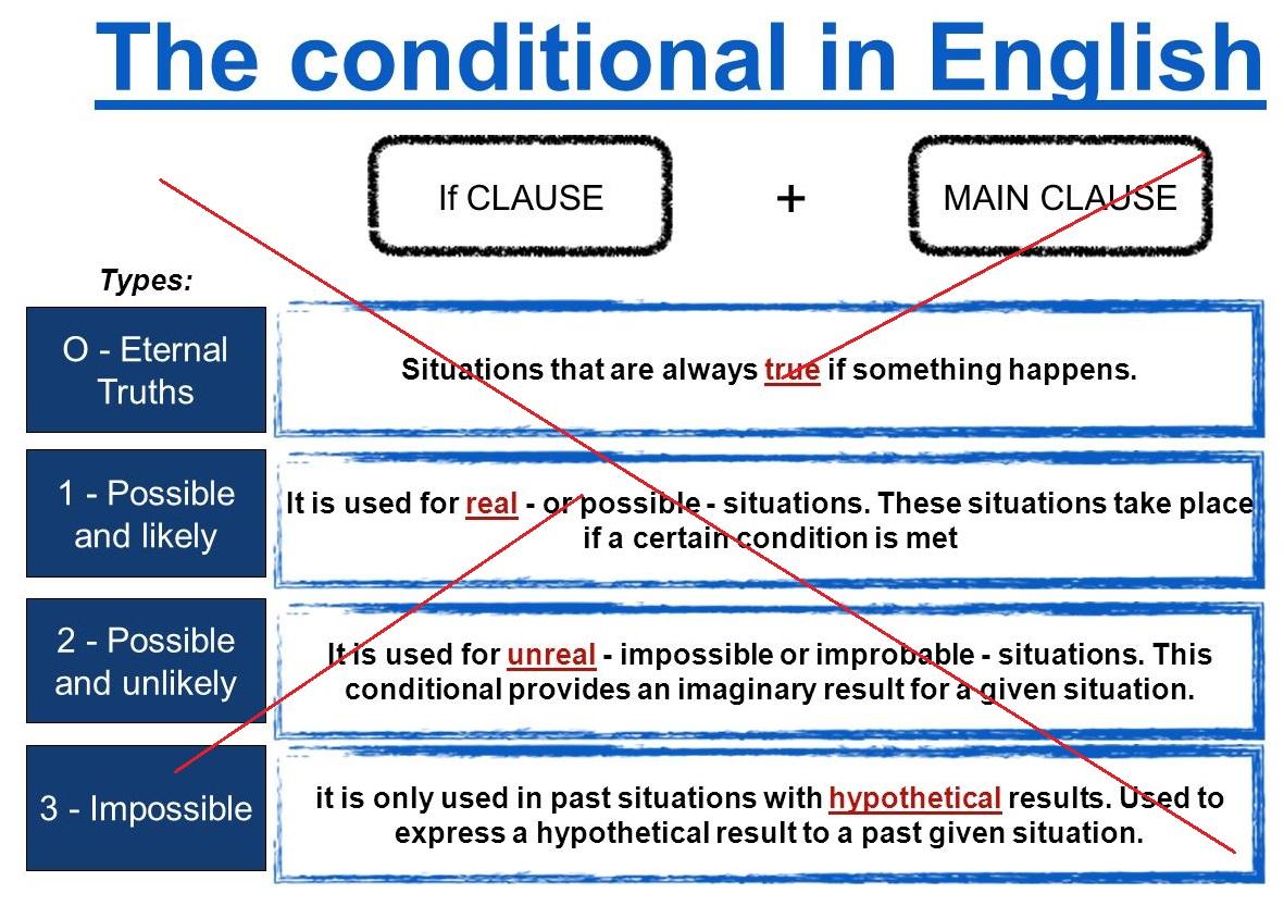 El condicional en inglés: domínalo en 5 minutos