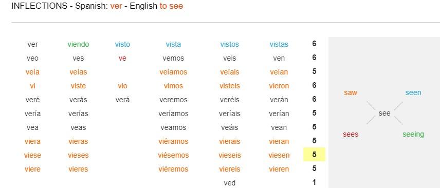 Esquema de verbo see en inglés