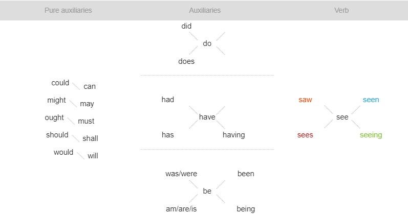 Tipos de verbos en inglés